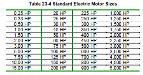 Nema standard motor sizes for Electric motor sizes chart