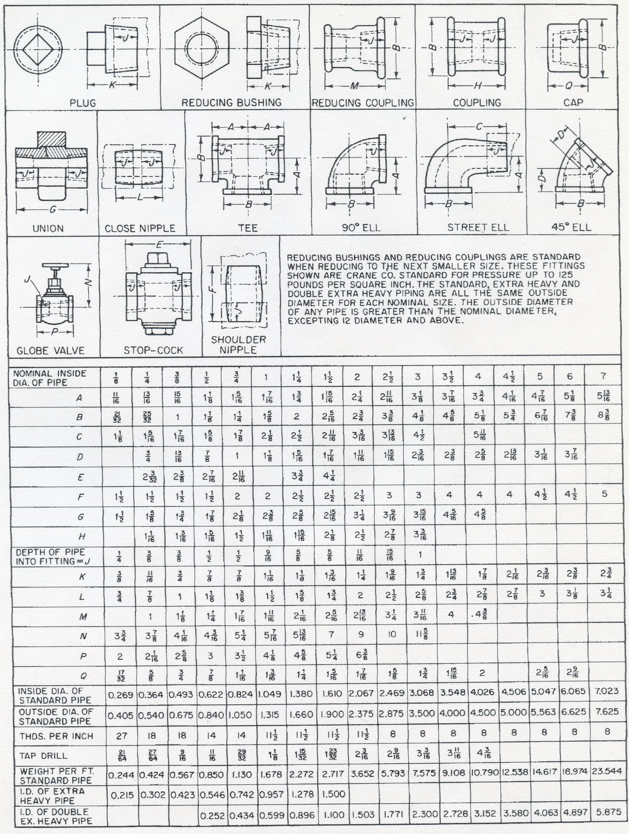 Pipe coupling dimensions chart plumbing contractor