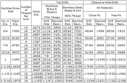 small machine size chart