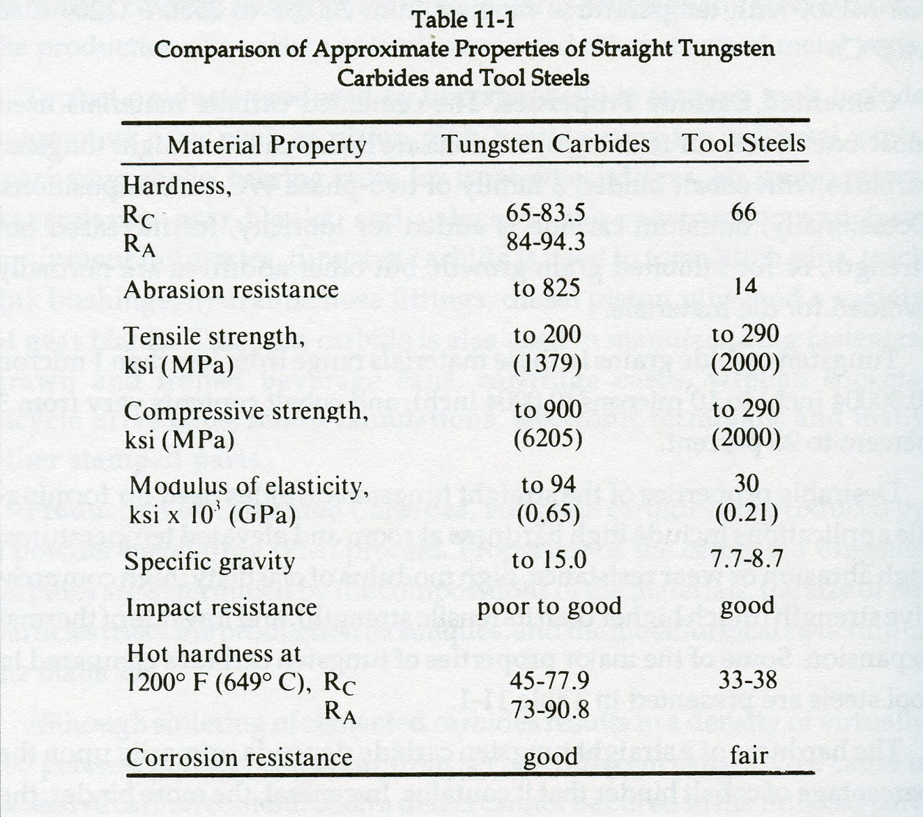 Comparison of approximate properties of straight tungsten carbides comparison of approximate properties of straight tungsten carbides and tool steels urtaz Choice Image