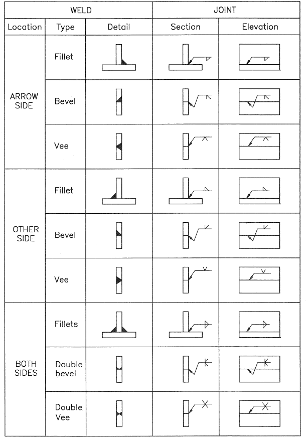 Location Of Elements Of A Welding Symbol